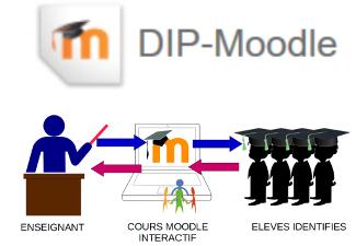 Moodle: Devenir autonome – Activités interactives simples pour sa classe / SEM-10903