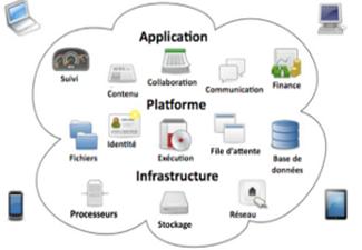 Apprendre à programmer dans le cloud / SEM-10251 / Hybride