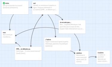 Créer des récits interactifs avec ses élèves / SEM-P1544 / Hybride